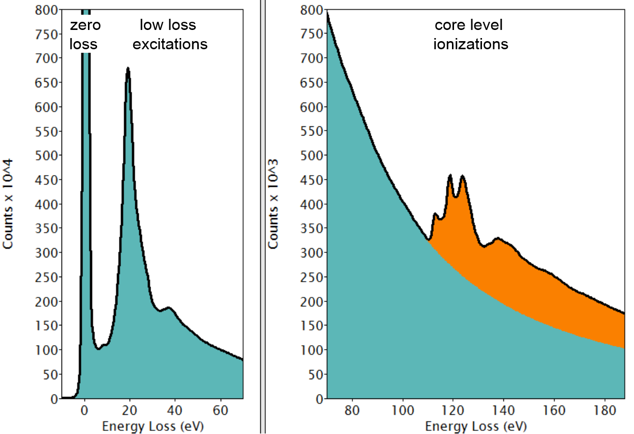 Core-level ionization edges.