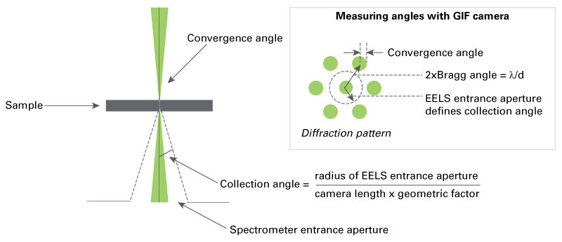 STEM or TEM diffraction mode collection angle